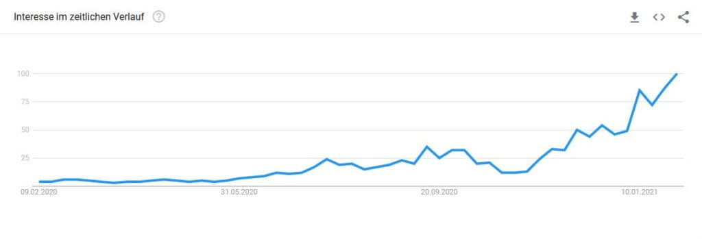 Google Trends Thema SPAC