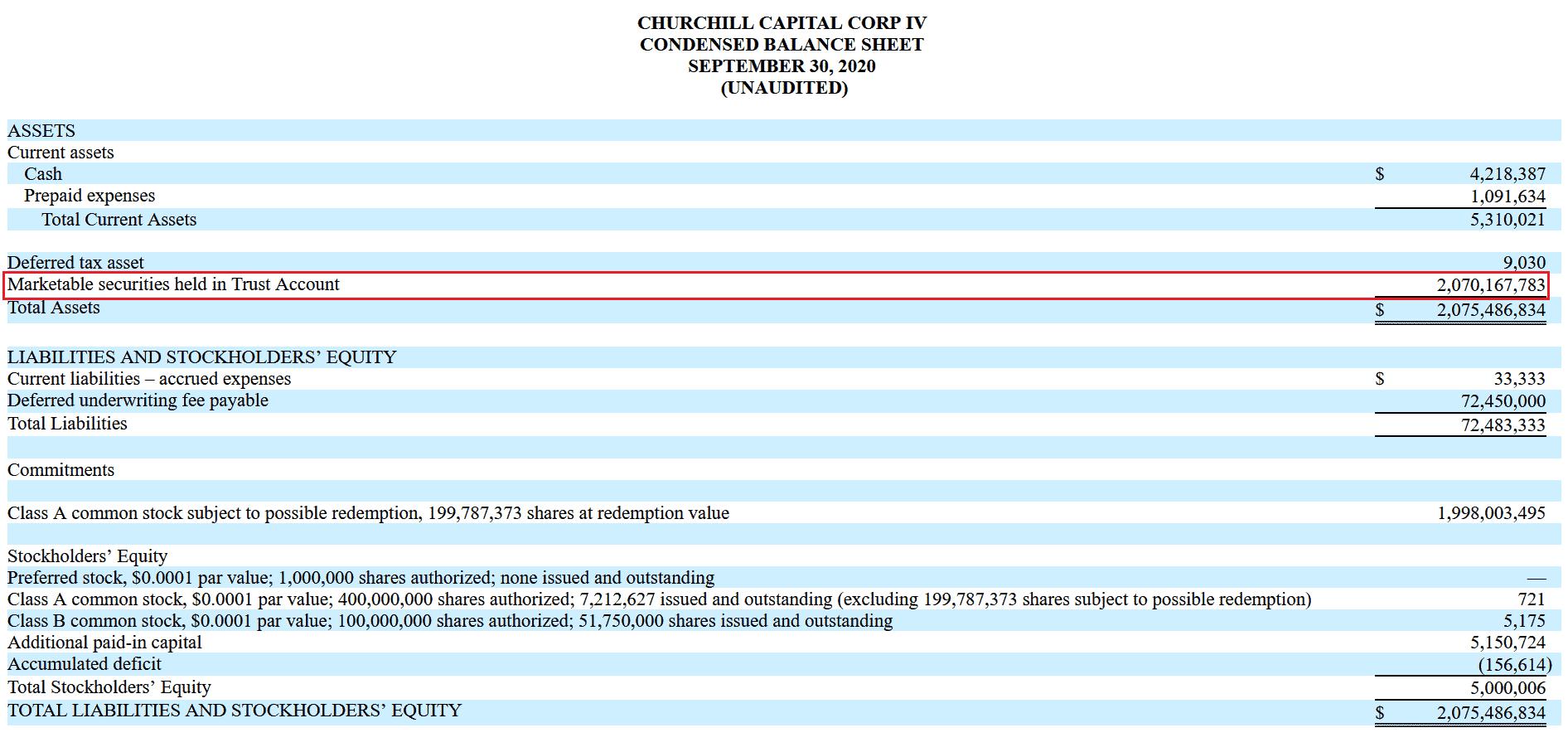 CHURCHILL CAPITAL CORP IV Bilanz zum 30. September 2020