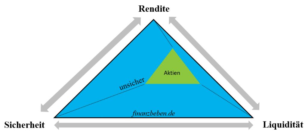Spannungsfeld von Rendite, Risiko und Liquidität als Dreieck.