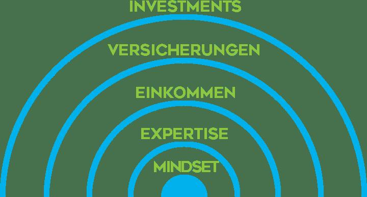 Finanzielle Freiheit und Intelligenz im Fokus