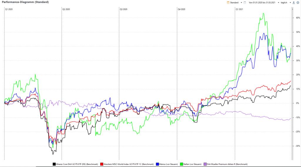 Performance Aktien Portfolios seit 2020