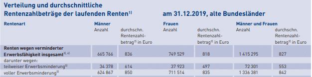 Anzahl der EMR-Renten