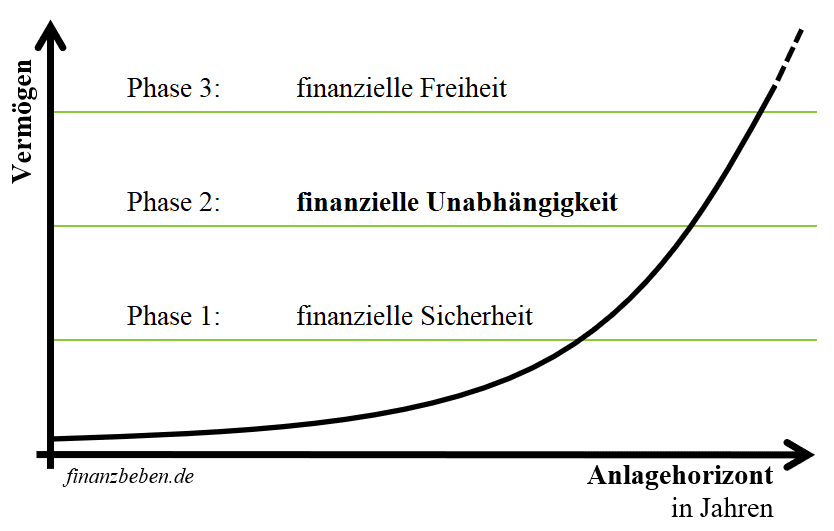 Von finanzieller Sicherheit zur finanziellen Unabhängigkeit zur finanziellen Freiheit durch exponentielles Wachstum und Zinseszins