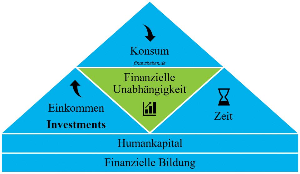Meilensteine der finanziellen Unabhängigkeit als Gesamtkonzept von Finanzbeben