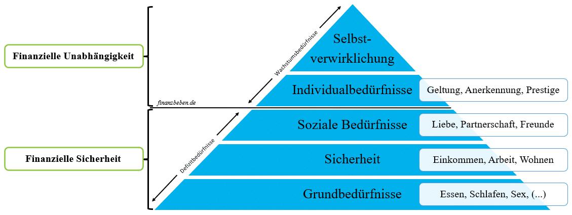 Finanzielle Unabhängigkeit und Bedürfnispyramide nach Maslow